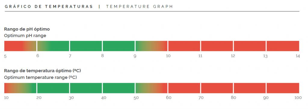 temperaturas enzycold