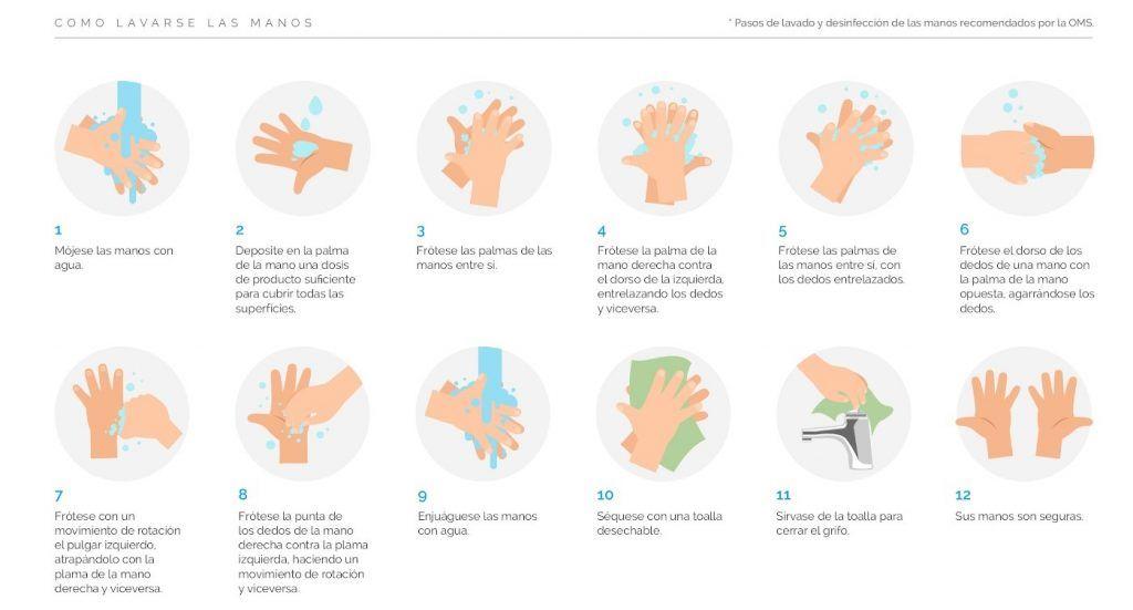 Correcta desinfección de manos